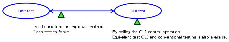 http://www.english.codeer.co.jp/test-automation/friendly-fundamental